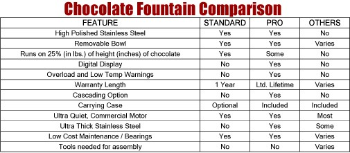 chocolate-fountain-comparison.jpg